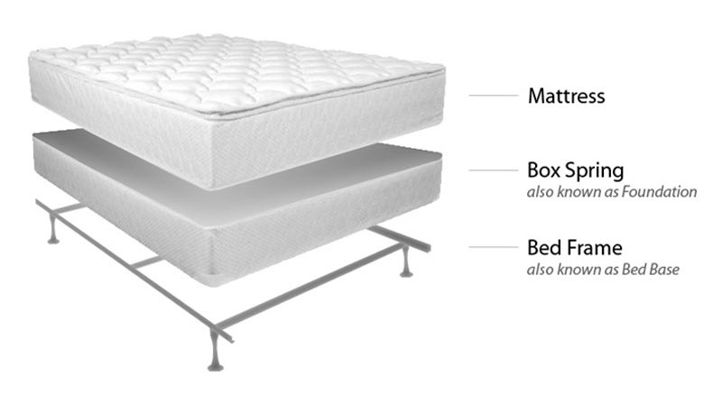 Do Tempurpedic Mattresses Need A Boxspring