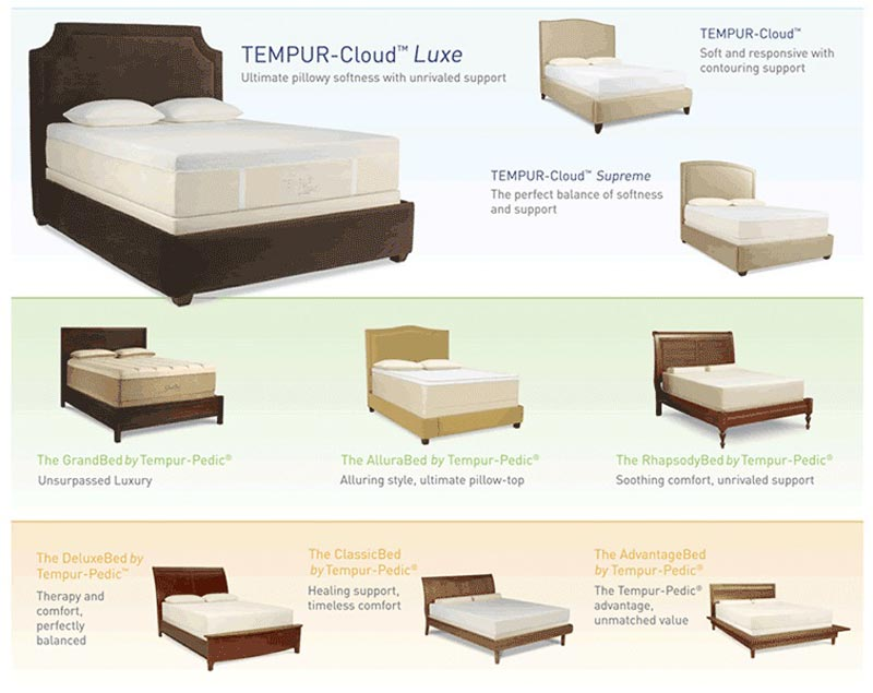 Tempur Pedic Bed Price List